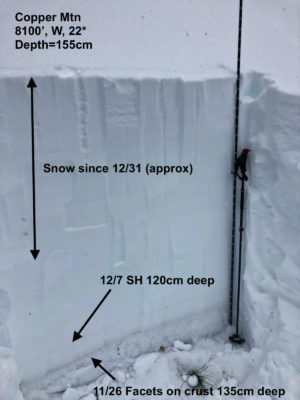 Snowpit on a mid-elevation, west-facing slope on Copper Mountain in the Banner Summit zone. Older weak layers are becoming deeply buried by recent snowfall.